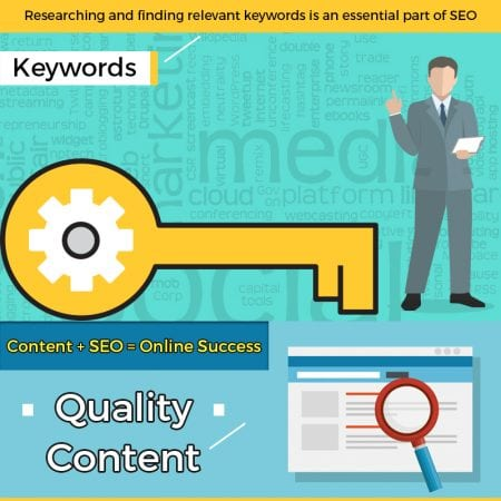 SEO and Content Marketing Synergy for Online Success
