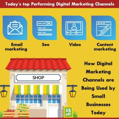 Digital Marketing Channels are Being Used by Small Businesses Today
