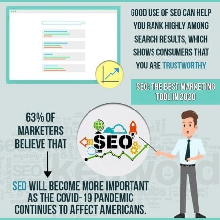 SEO: The Best Marketing Tool In 2020